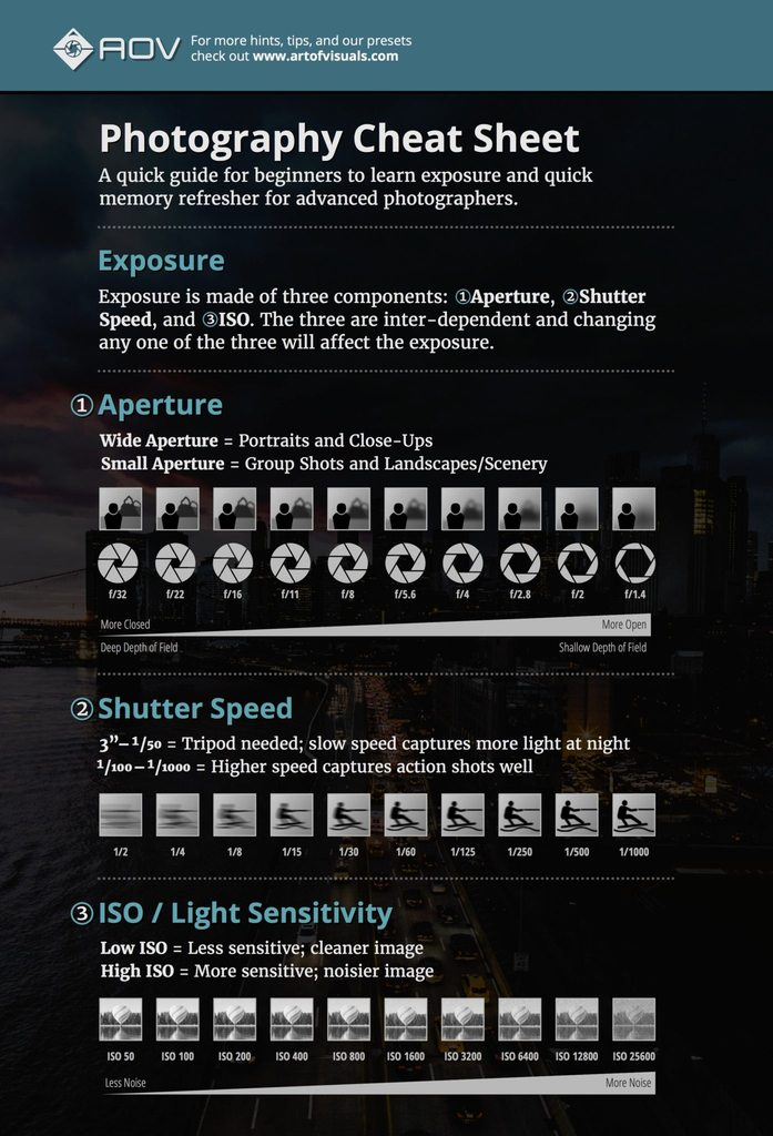 cheat sheet basics introduction camera aperture tutorials aov